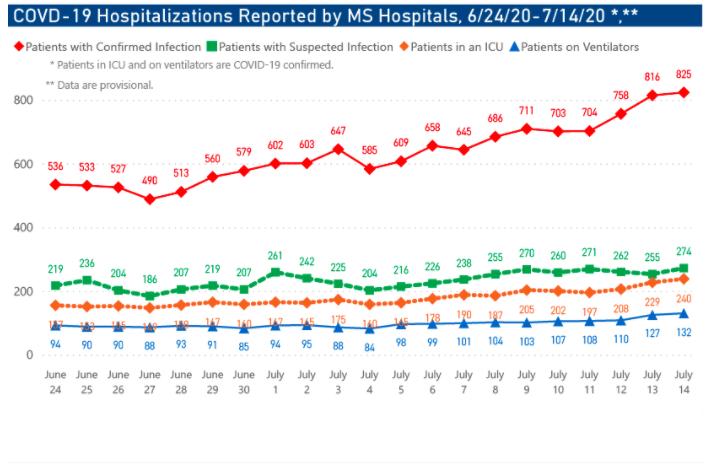 MSDH hospitalizations screenshot, 7/15/20