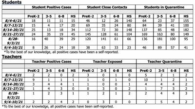 Tupelo Schools COVID-19 data Sept. 10