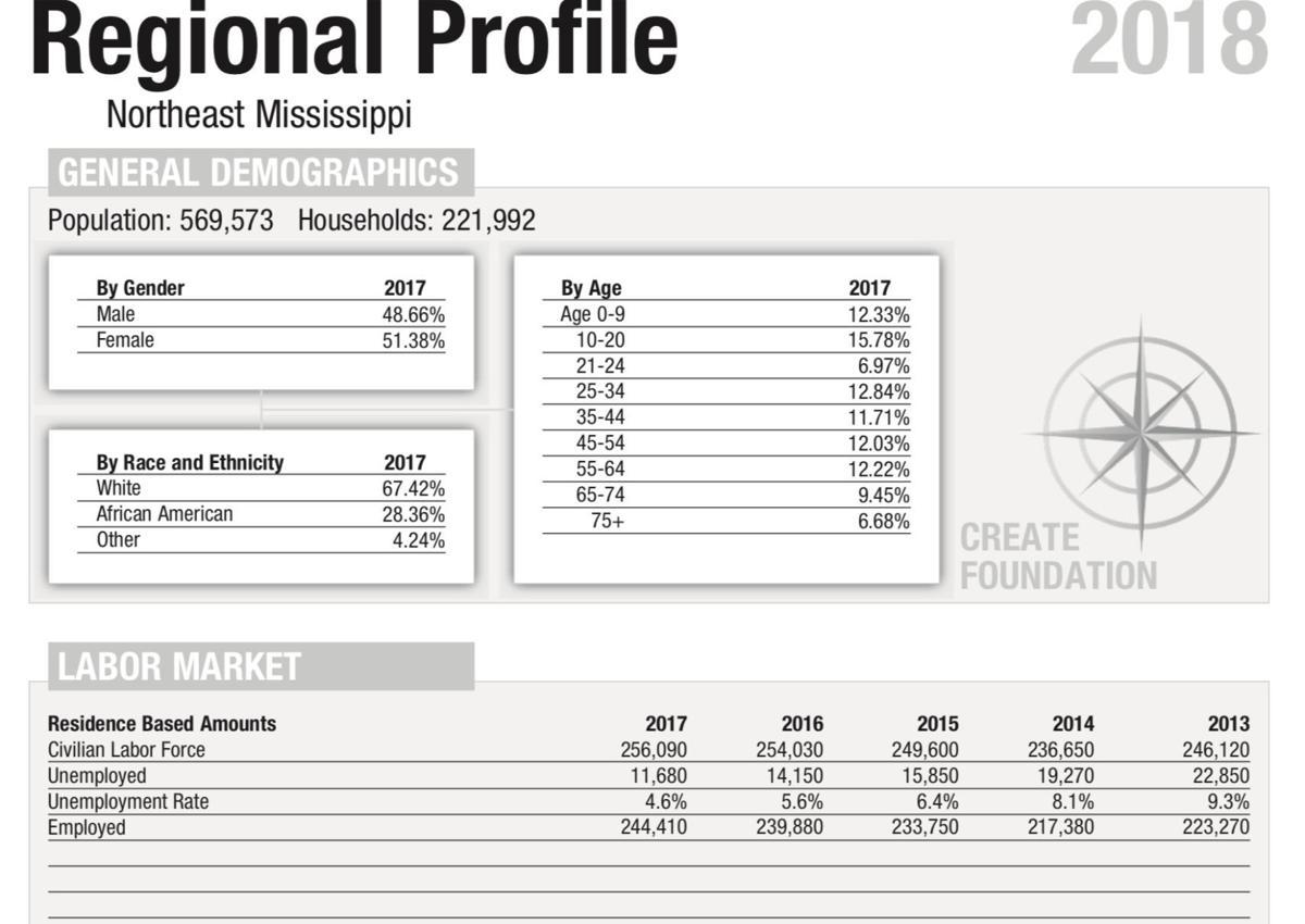 djr-2018-09-16-create-demographics