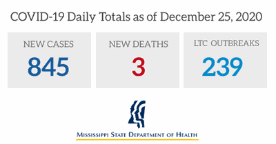 COVID-19 Daily Totals as of Dec. 25, 2020