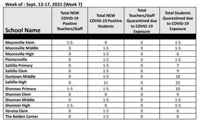 Lee County Schools COVID-19 data September 17