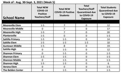 Lee County Schools COVID-19 data September 3