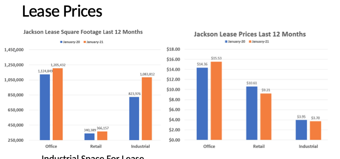 lease prices