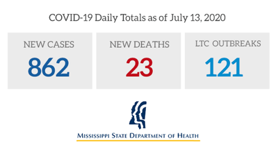 COVID-19 Daily Totals as of July, 13, 2020