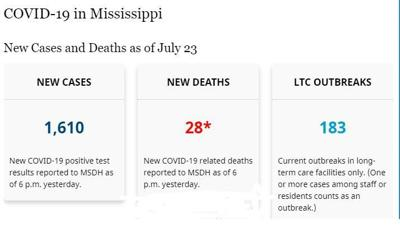 New COVID-19 Cases and Deaths in Mississippi