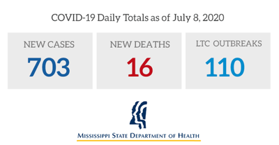 COVID-19 Daily Totals as of July, 8, 2020