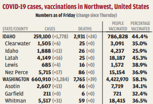 Palouse adds 48 new COVID-19 cases
