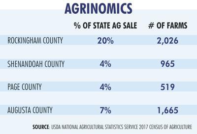 Agriculture Statistics