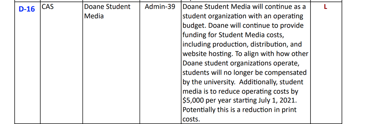 Doane Student Media to face budget cuts