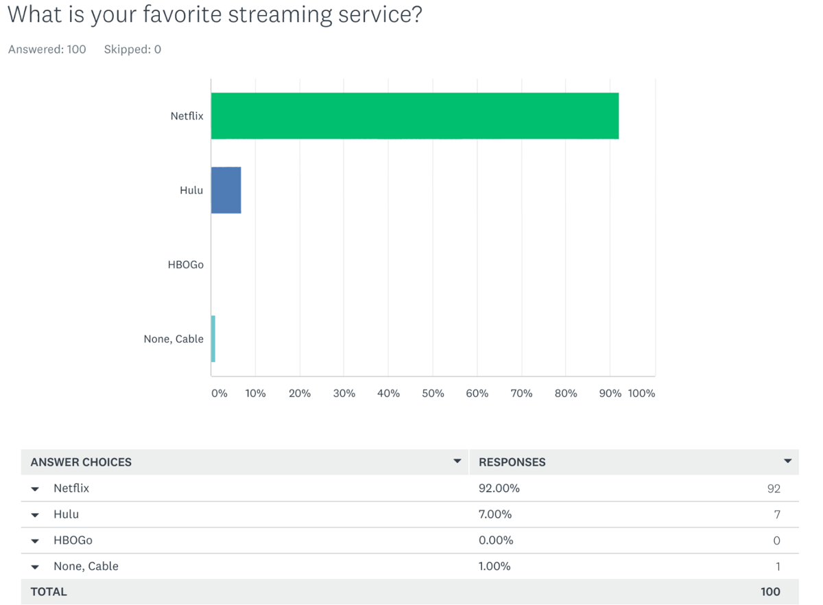 What is your favorite streaming service?