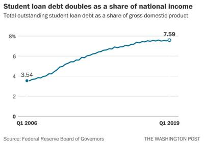 Here's what $1.6 trillion in student loan debt is doing to the U.S. economy (copy)