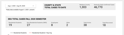 EKU reports 38 active cases of COVID-19 on dashboard