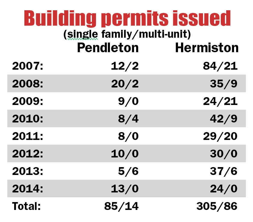 TWO CITIES: Hermiston housing market steady but rentals are scarce