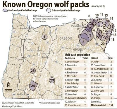 Ore. wolfpacks
