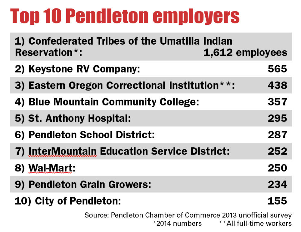 Pendleton, Tribe working together to keep people working