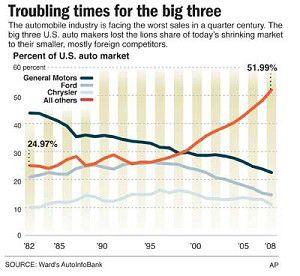 Past mistakes haunt U.S. automakers