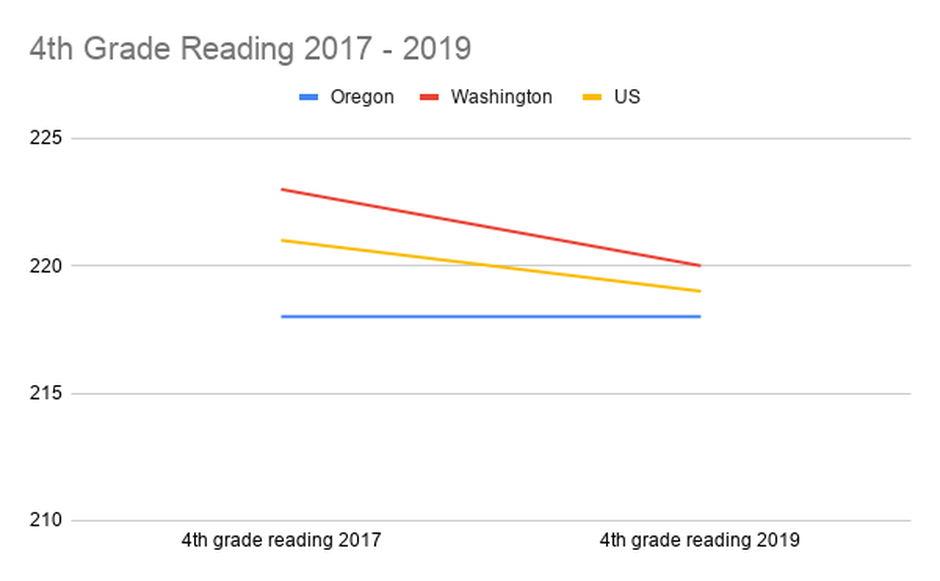 4th_grade_reading_2017_-_2019_1572472390614.png