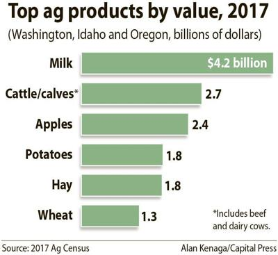 Top 6 Northwest crops by value