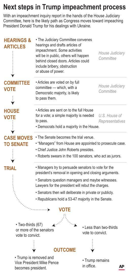 Impeachment Next Steps