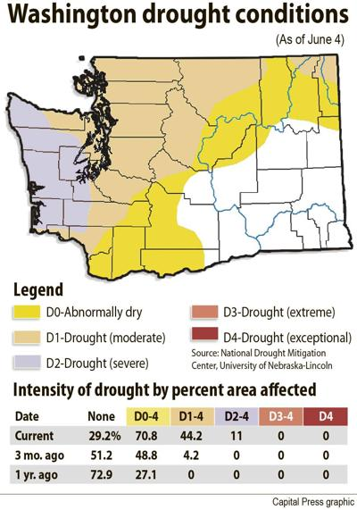 Wash. drought