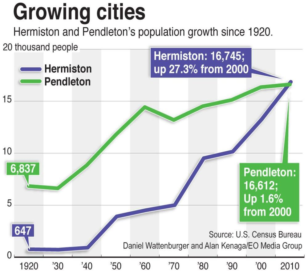 TWO CITIES: Older Pendleton population looks to spark growth