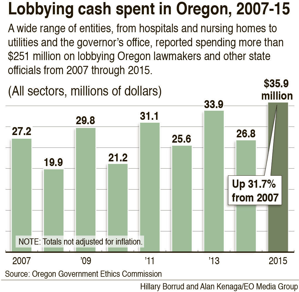 As spending on lobbying increases, transparency remains murky