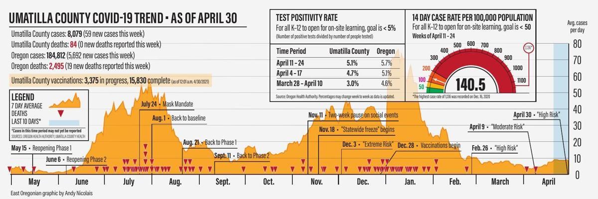 Umatilla County COVID-19 Trend - As of April 30