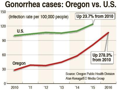 Gonorrhea gains foothold in Oregon