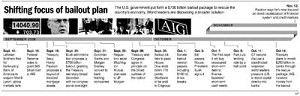 Paulson, Bernanke defend management of bailout