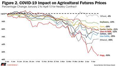 Commodity price drops