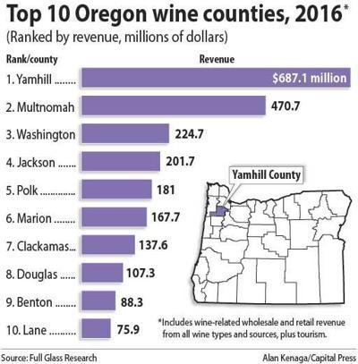 Top 10 Ore. wine counties