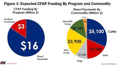 CFAP breakdown