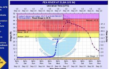 river crest prediction