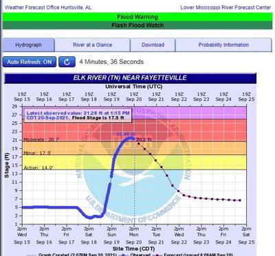 Rain Gauge flooding
