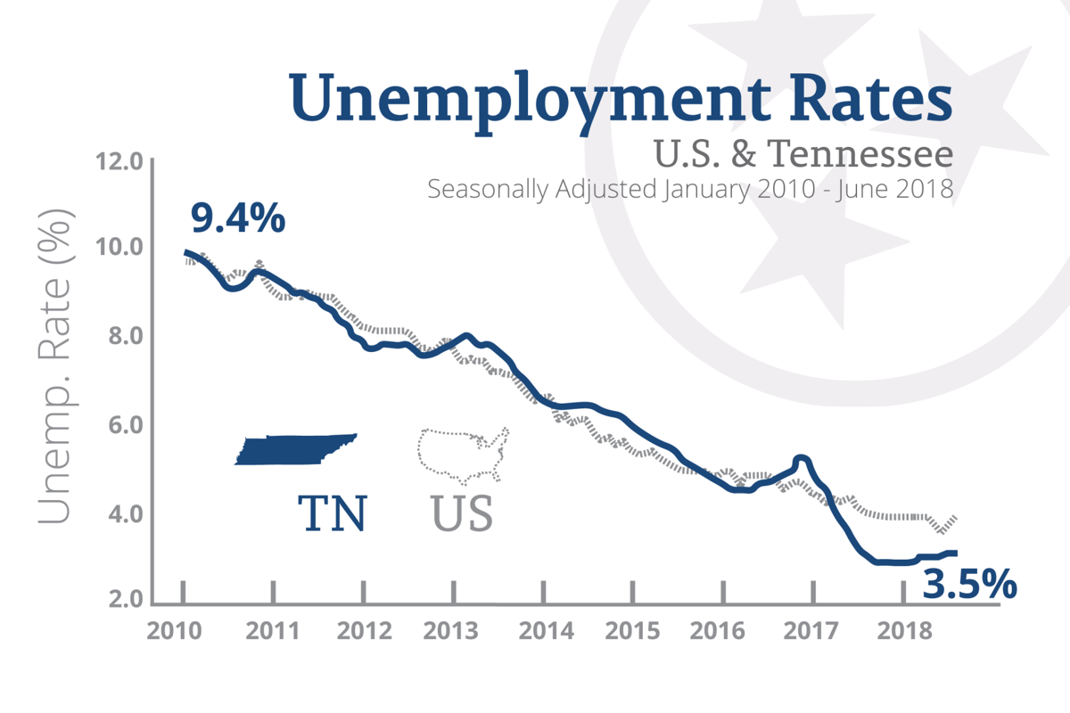 State marks one year of historic low unemployment