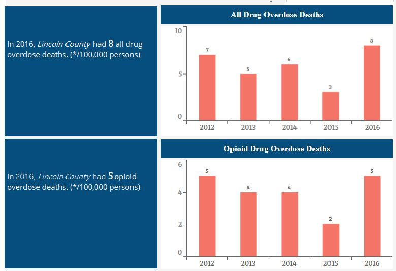 Lincoln County Overdose Deaths.JPG