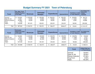 Petersburg passes 'cut to the bone' budget