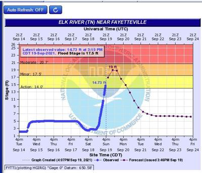 TVA rain gauge for flooding