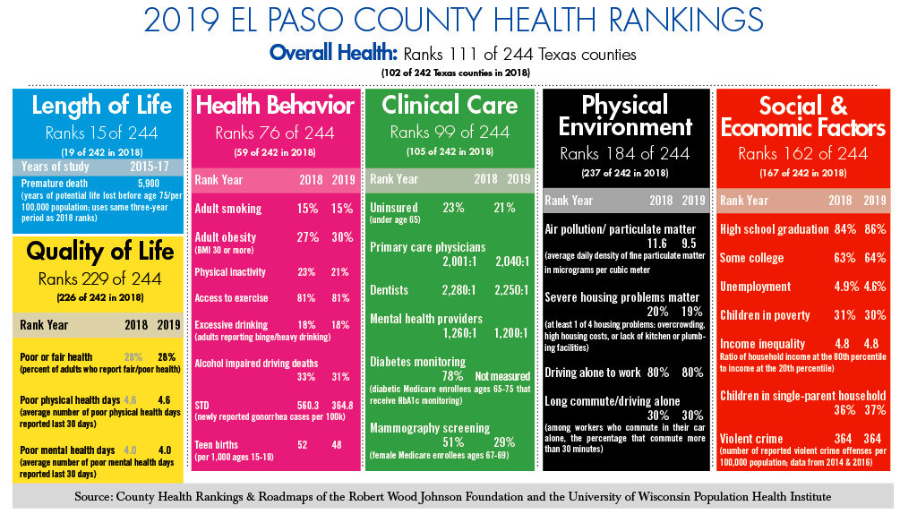 Ranking El Pasoans' Health Living longer, less healthy 2