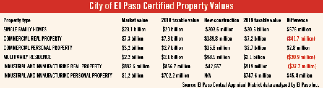 City of El Paso Certified Property Values