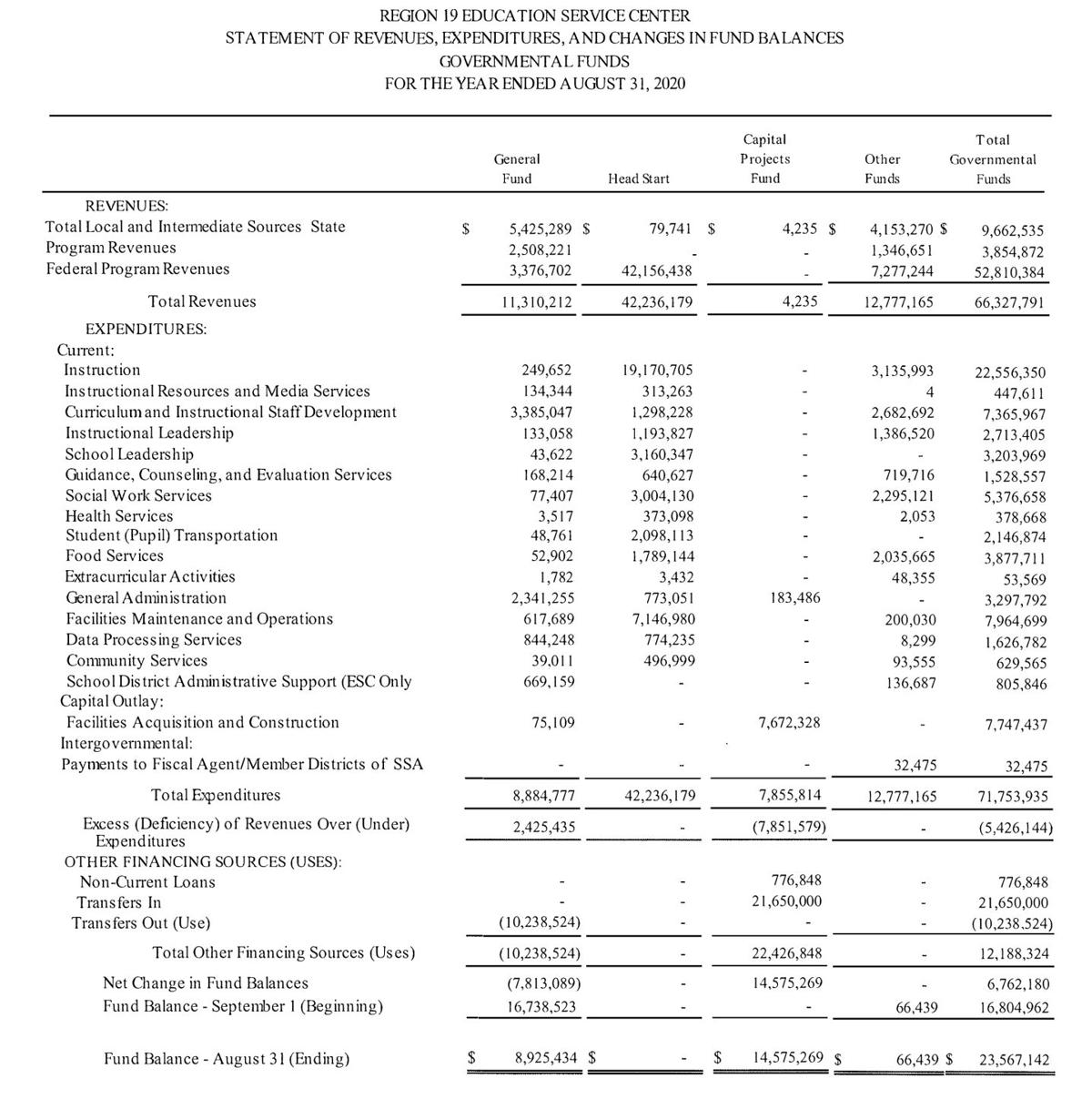 Statement of Revenue, Expenditures, and Changes in Fund Balance FYE 2020.jpg