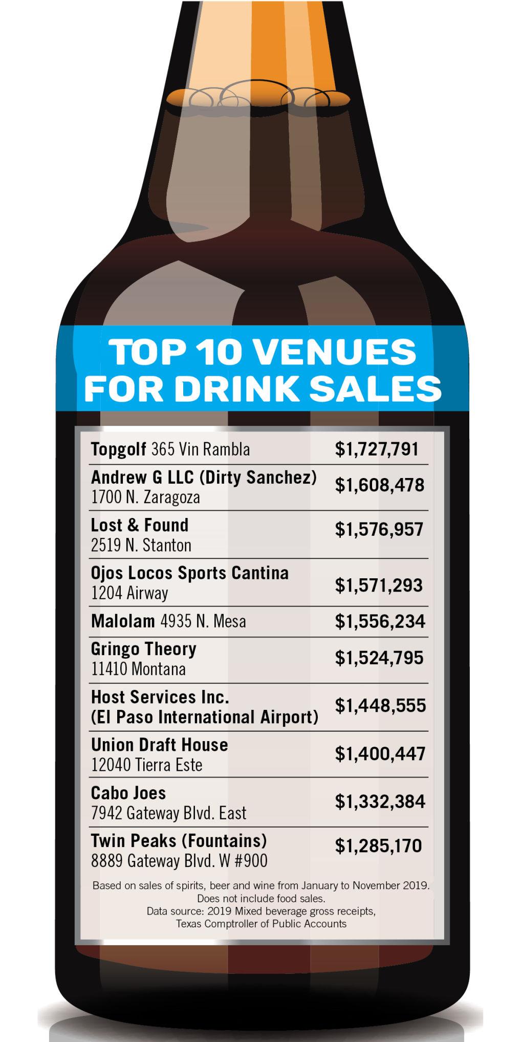 Top 10 venues for drink sales 2019