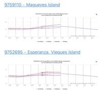 Pequeño tsunami se registró al sur de la Isla
