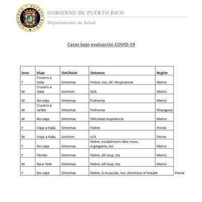 Tabla con detalles de casos sospechosos de Covid-19 en la Isla