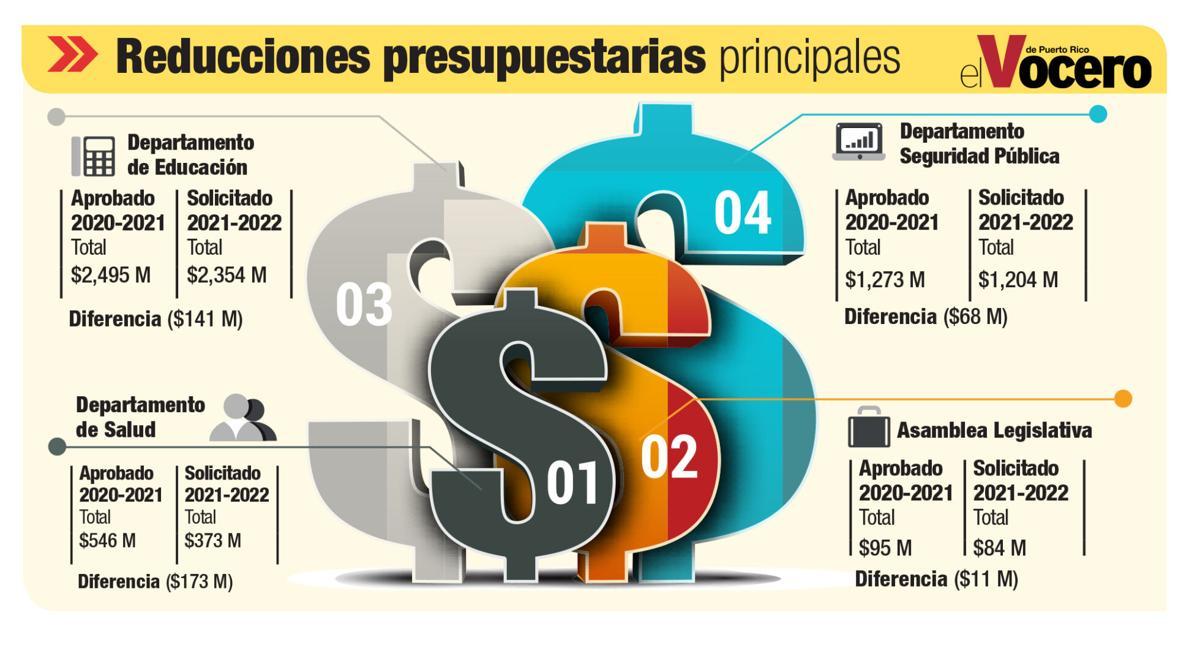 grafica de recortes