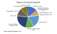 gasto en consumo