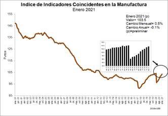 indice manufactura