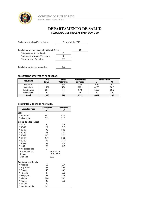 Informe Covid-19 (8 de abril)