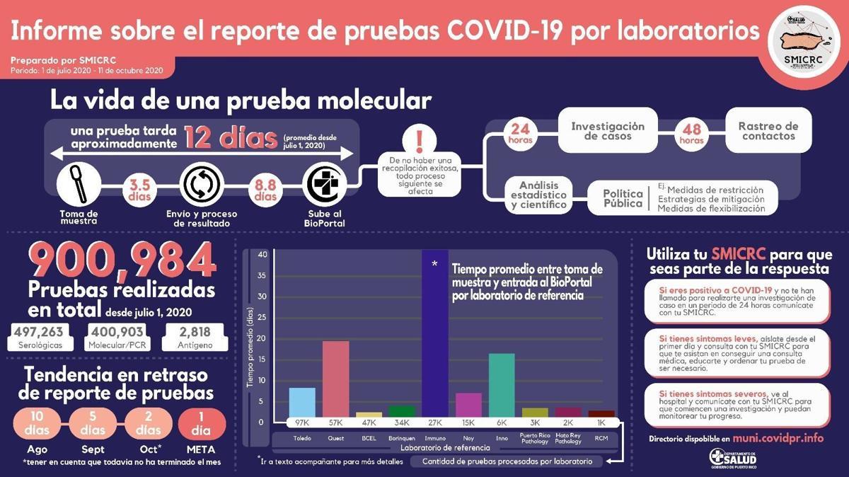 laboratorios covid-19