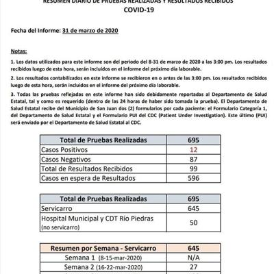 Informe Covid-19 SJ